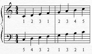 C major scale with fingering