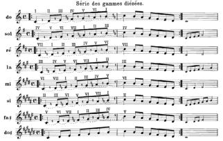Dalcroze Scales