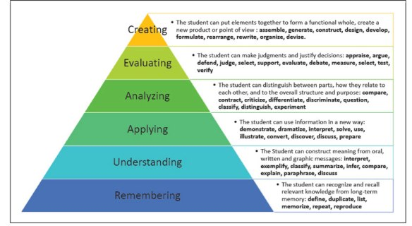 Music Teaching And Bloom S Revised Taxonomy Mr A Music Place